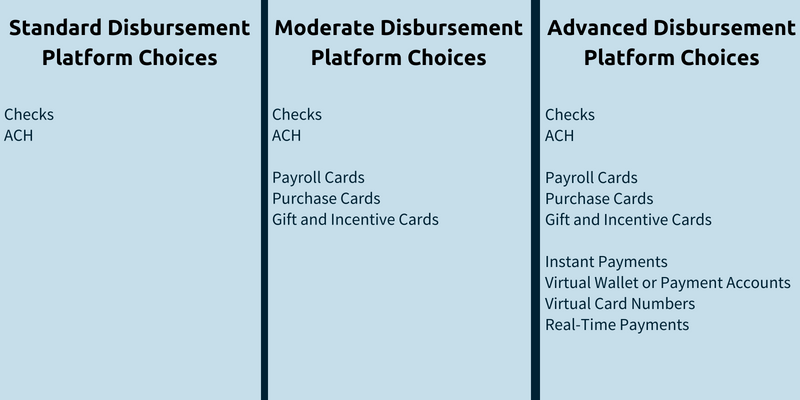 Business-to-business payment methods.